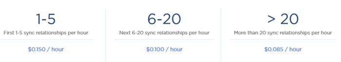 cloud-sync-cost