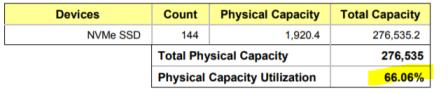 spc-1 capacity